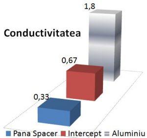 grafic comparativ conductivitatea, pana spacer