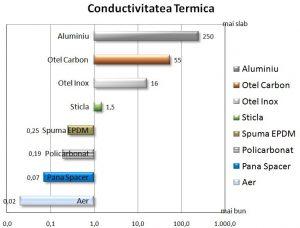 grafic comparativ conductivitatea termica