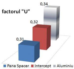 grafic comparativ, factorul U