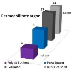 grafic comparativ permeabilitate la argon