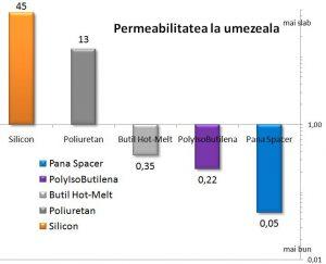 grafic comparativ permeabilitatea la umezeala